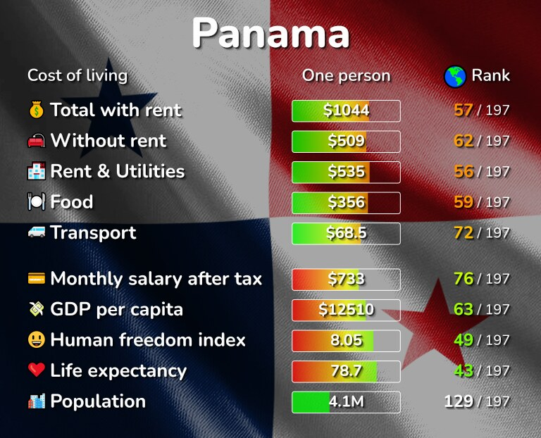 Cost of living in Panama infographic