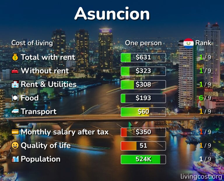 Cost of living in Asuncion infographic