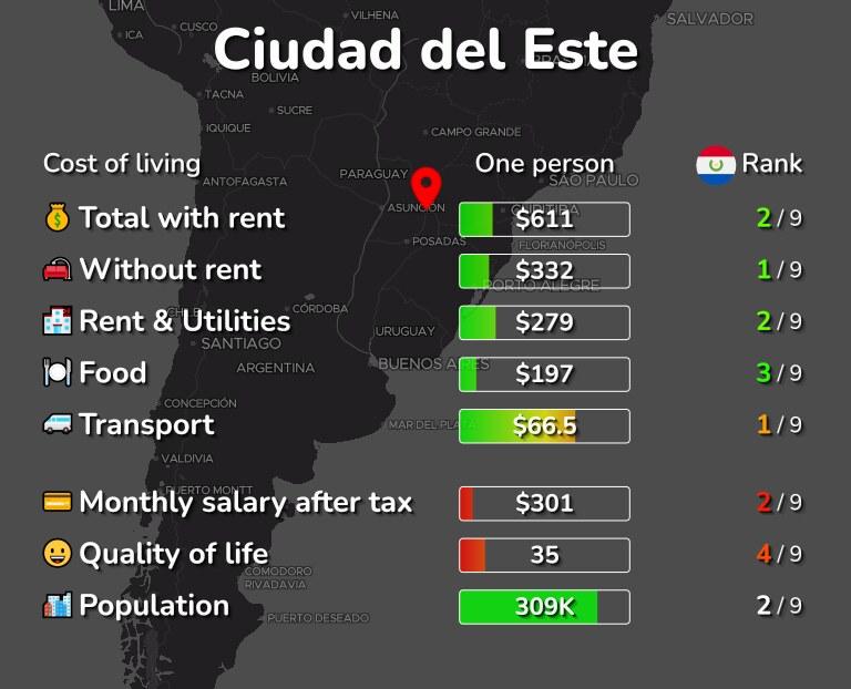 Cost of living in Ciudad del Este infographic