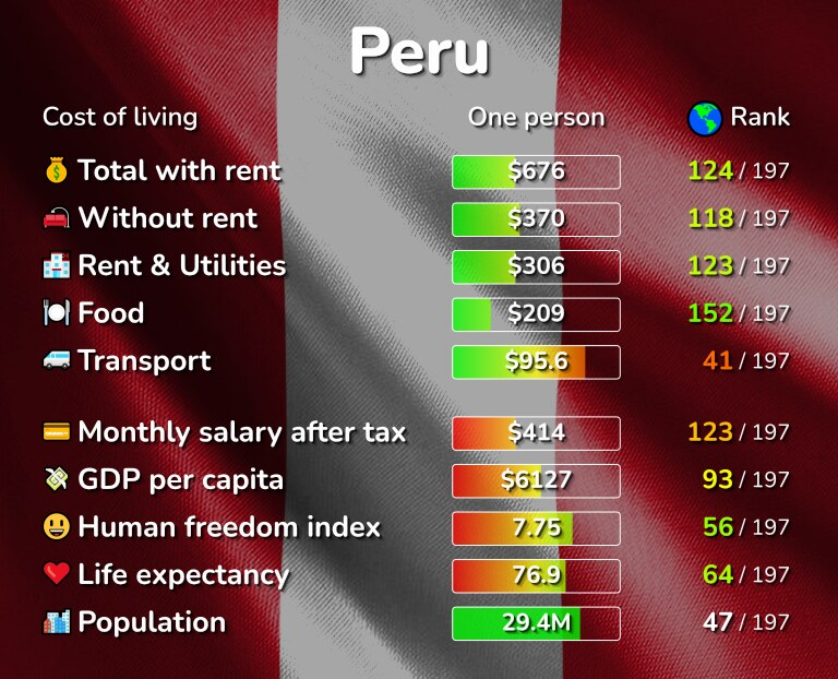 Cost of living in Peru infographic