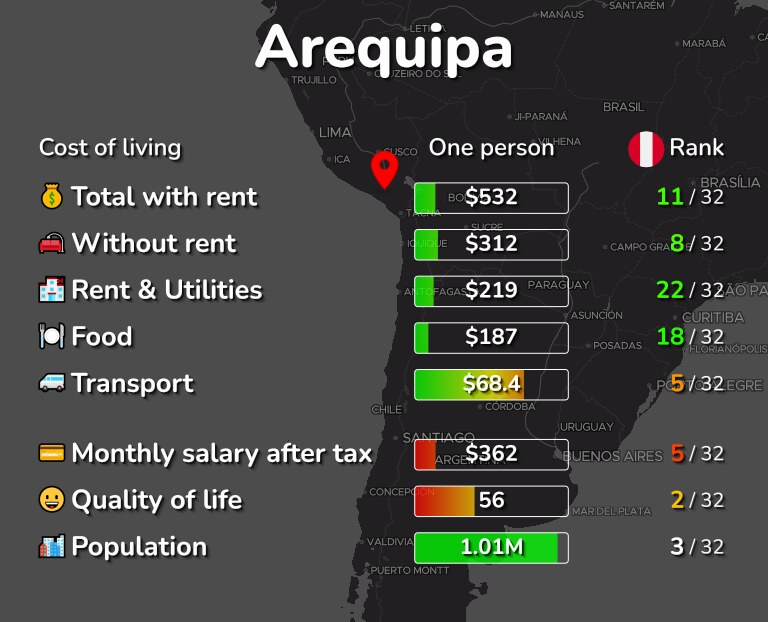 Cost of living in Arequipa infographic