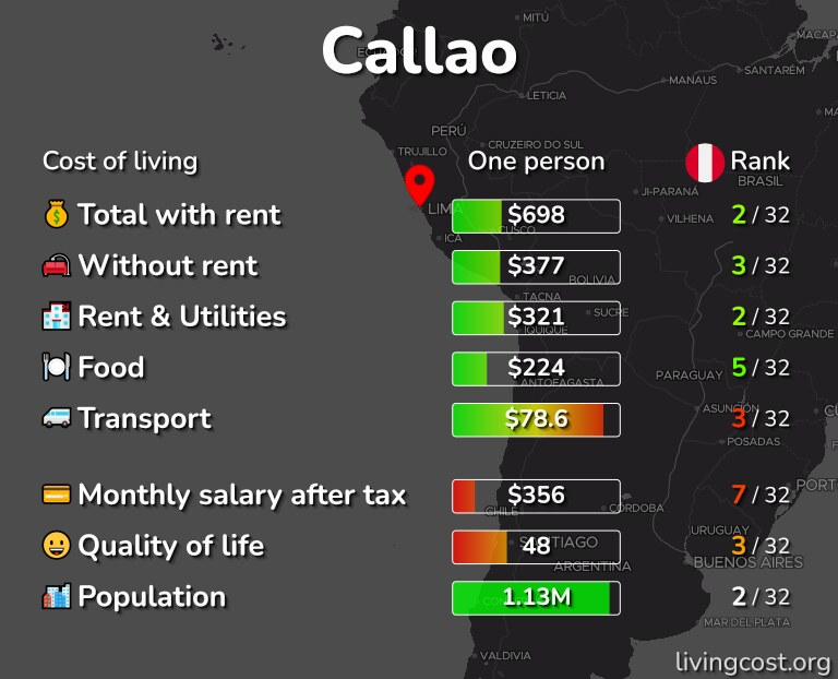 Cost of living in Callao infographic