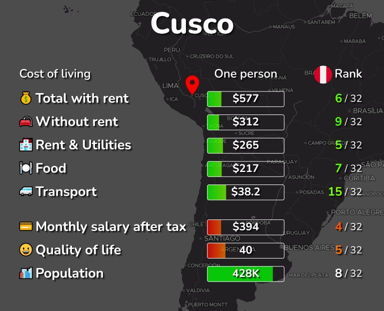 Cost of living in Cusco infographic