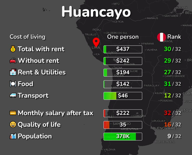 Cost of living in Huancayo infographic