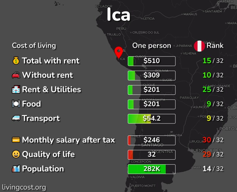 Cost of living in Ica infographic