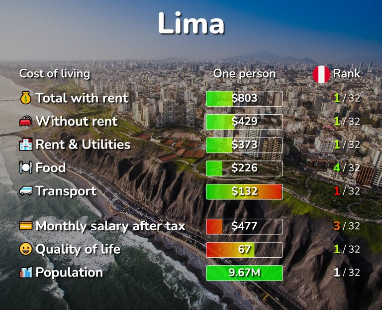Cost of living in Lima infographic