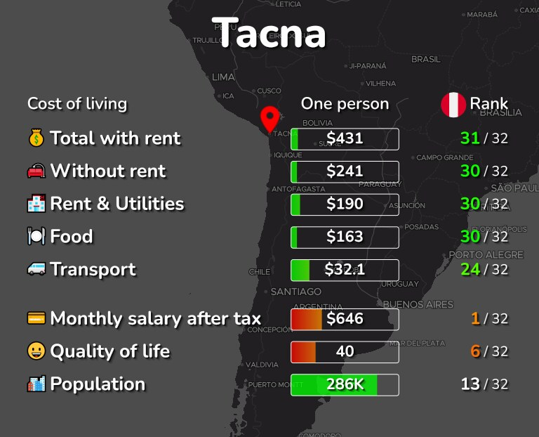 Cost of living in Tacna infographic