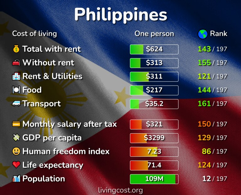 Cost of living in the Philippines infographic