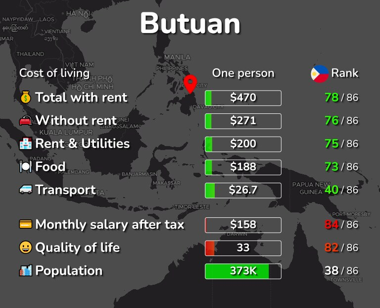 Cost of living in Butuan infographic