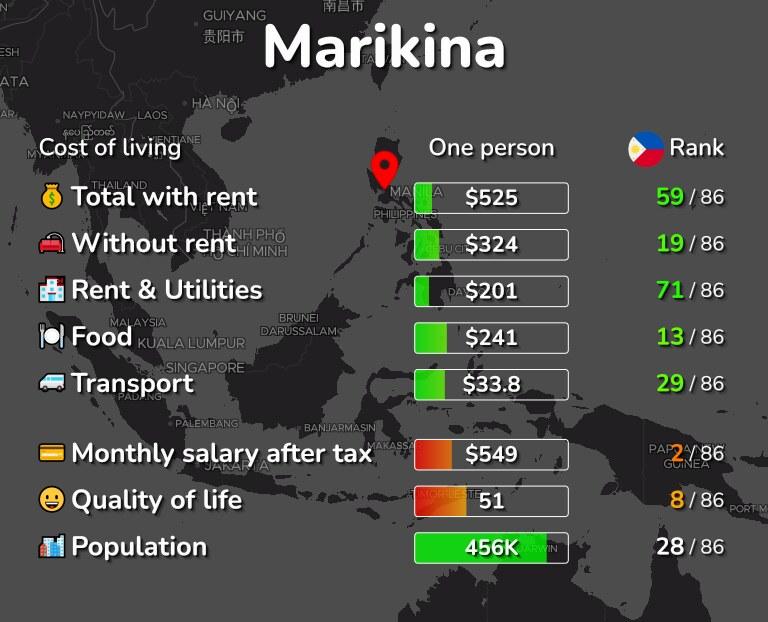 Cost of living in Marikina infographic