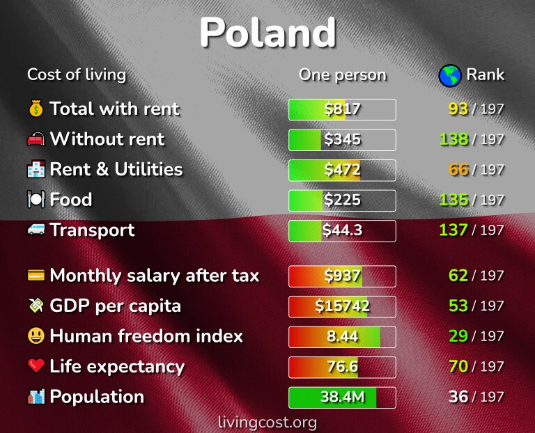 Cost of living in Poland infographic