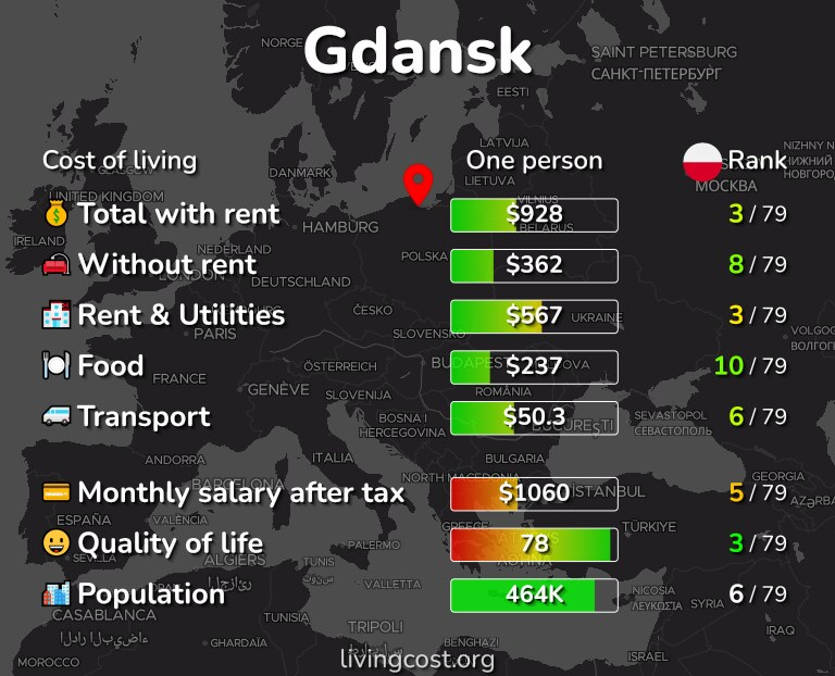 Cost of living in Gdansk infographic