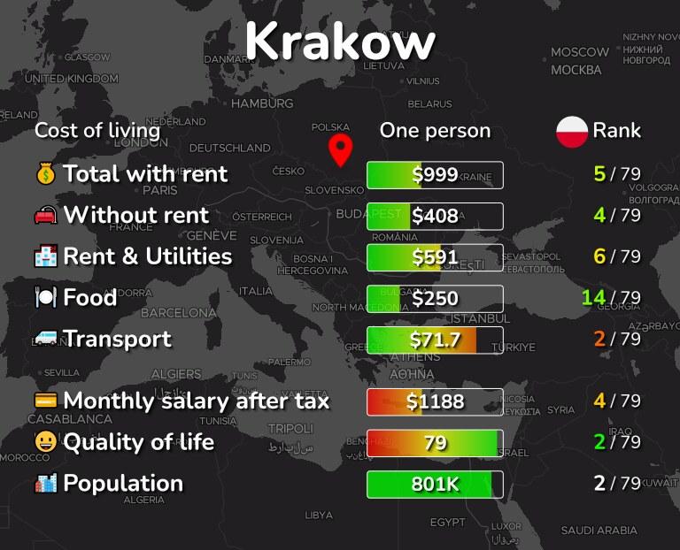 Cost of living in Krakow infographic