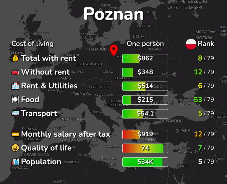 Cost of living in Poznan infographic