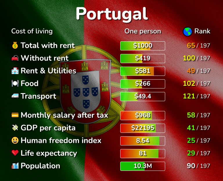 Cost of living in Portugal infographic