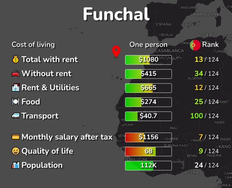 Cost of living in Funchal infographic