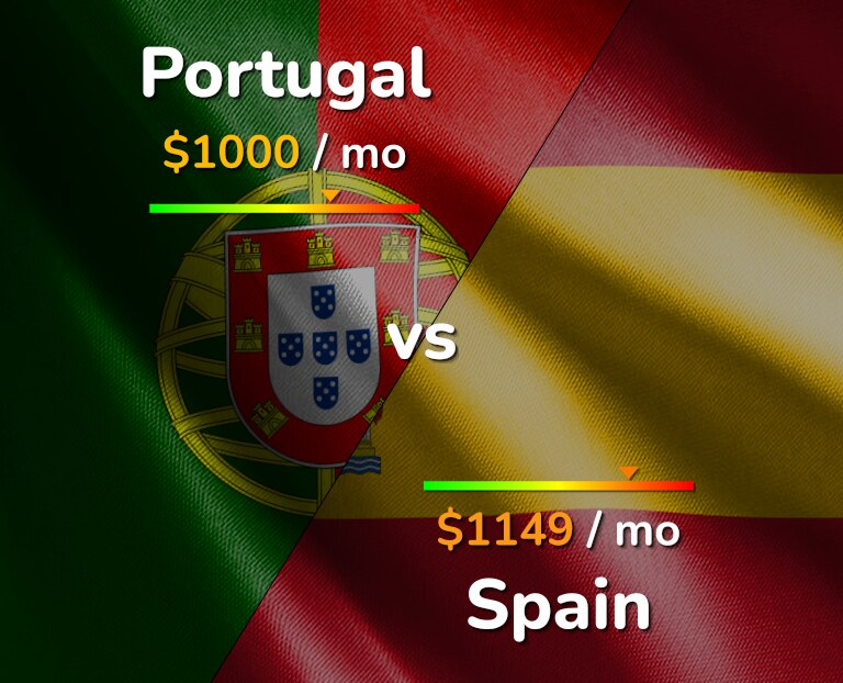 Cost of living in Portugal vs Spain infographic
