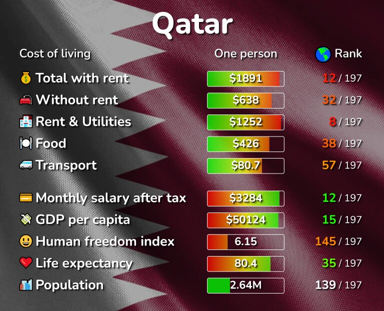 Cost of living in Qatar infographic