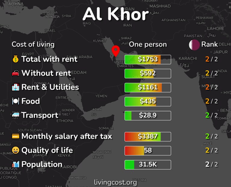 Cost of living in Al Khor infographic