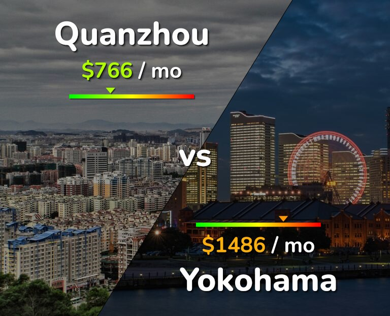 Cost of living in Quanzhou vs Yokohama infographic