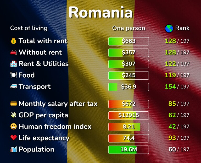 Cost of living in Romania infographic