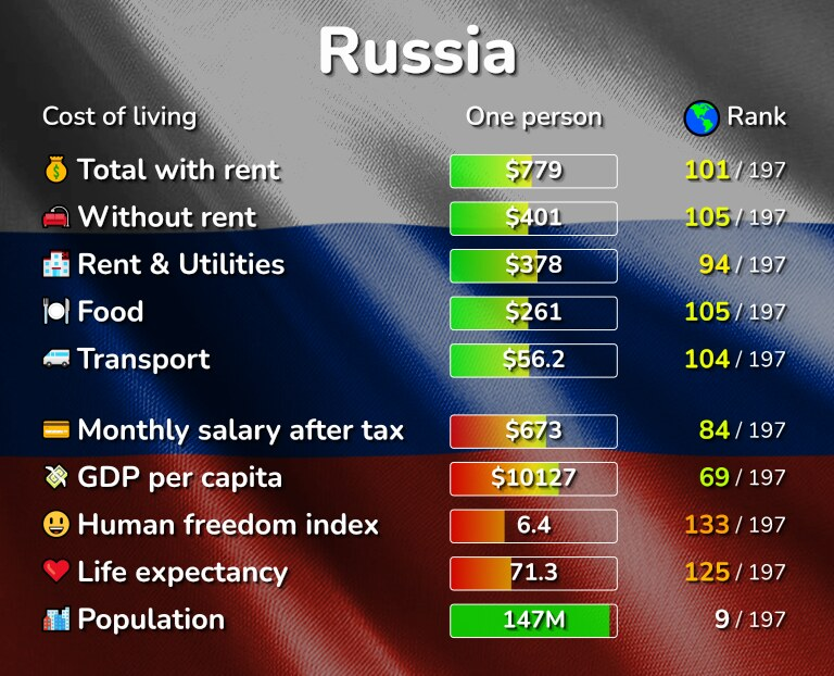 Cost of living in Russia infographic