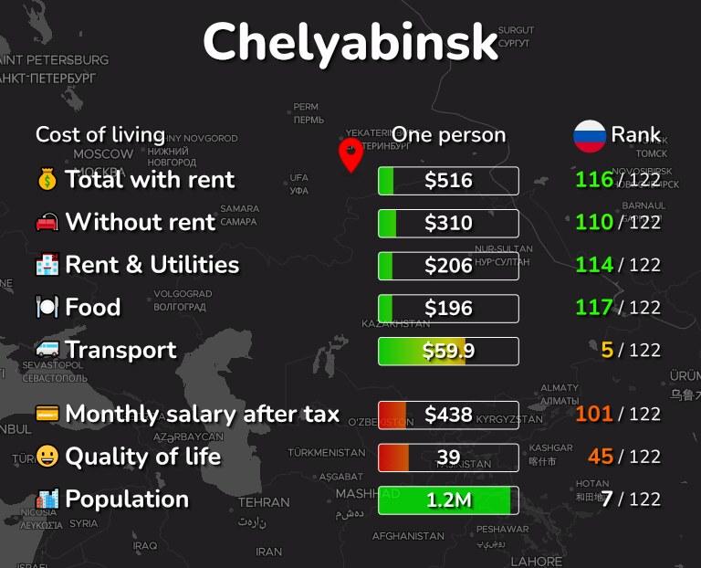 Cost of living in Chelyabinsk infographic