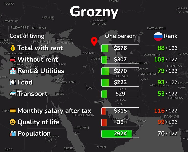 Cost of living in Grozny infographic