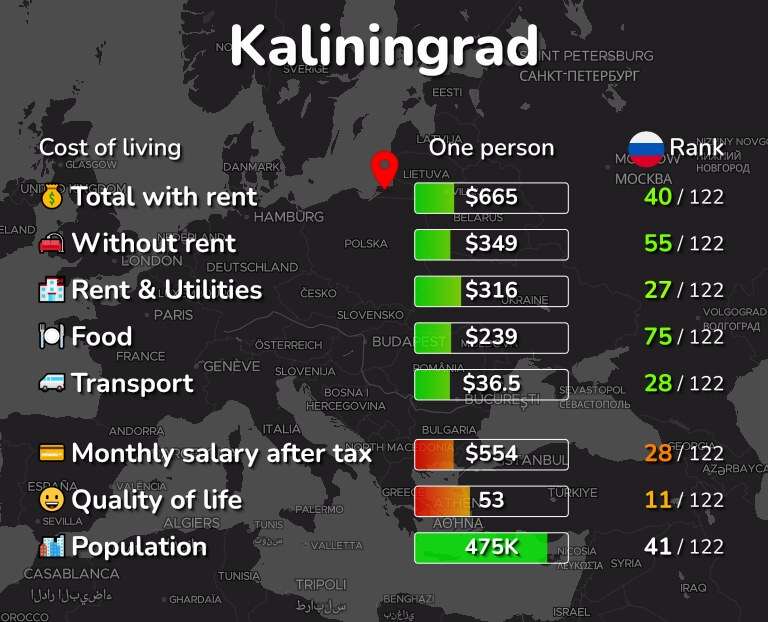 Cost of living in Kaliningrad infographic
