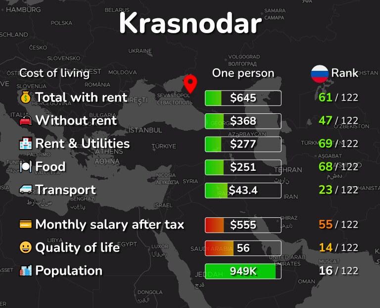Cost of living in Krasnodar infographic