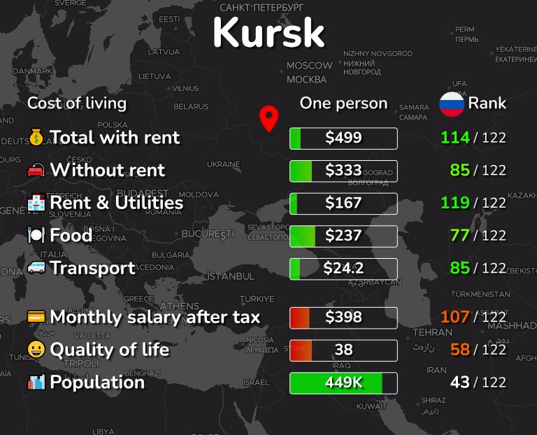 Cost of living in Kursk infographic