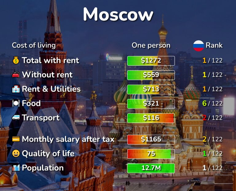 Cost of living in Moscow infographic