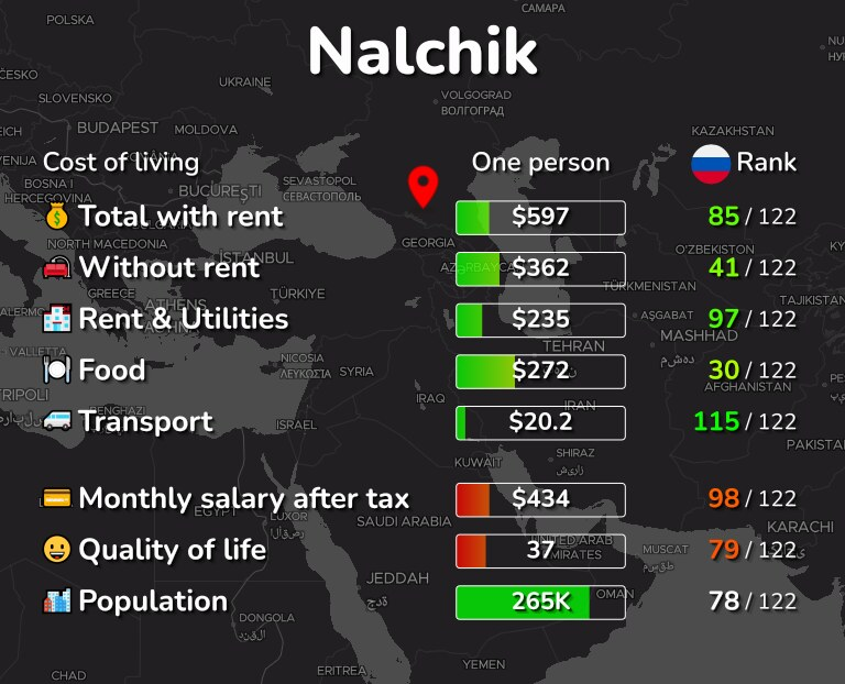 Cost of living in Nalchik infographic