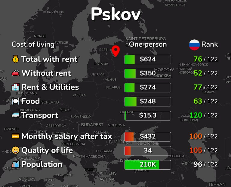 Cost of living in Pskov infographic