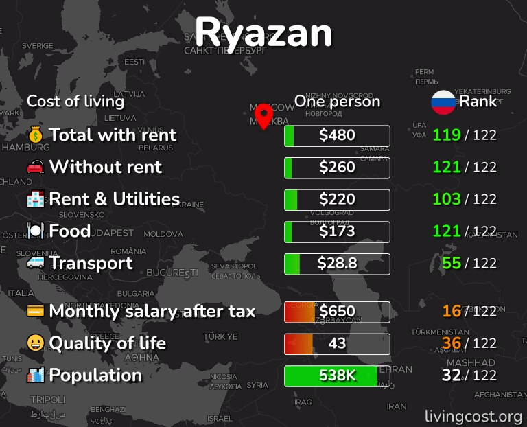 Cost of living in Ryazan infographic