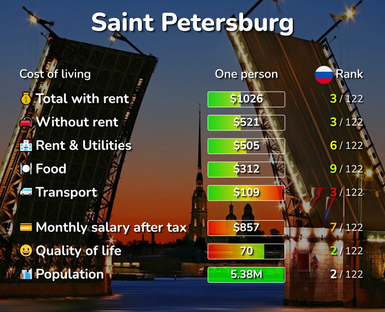 Cost of living in Saint Petersburg infographic