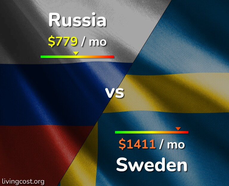 Cost of living in Russia vs Sweden infographic