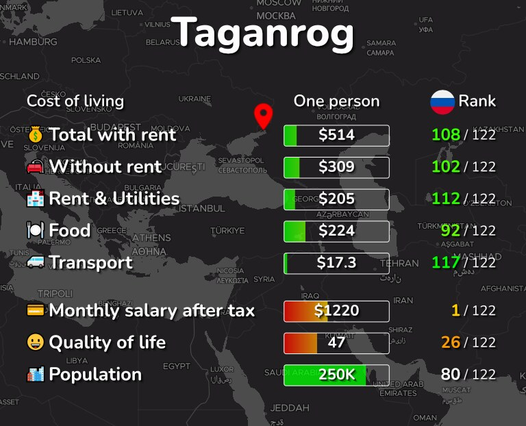 Cost of living in Taganrog infographic