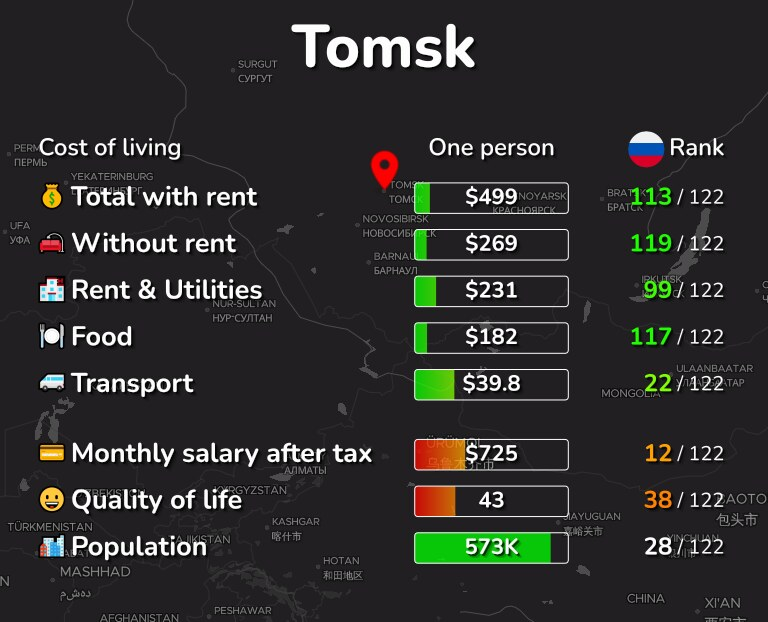 Cost of living in Tomsk infographic