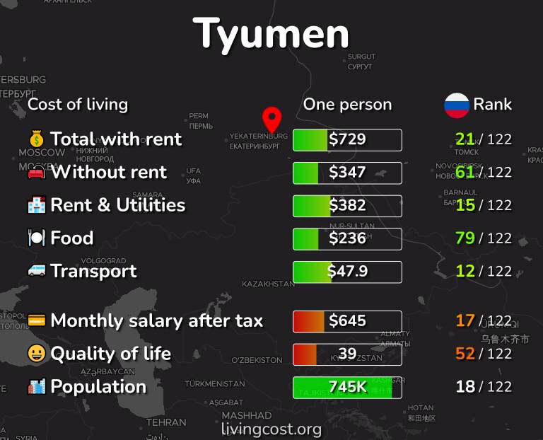 Cost of living in Tyumen infographic