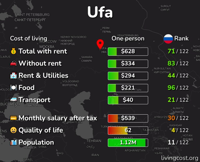 Cost of living in Ufa infographic
