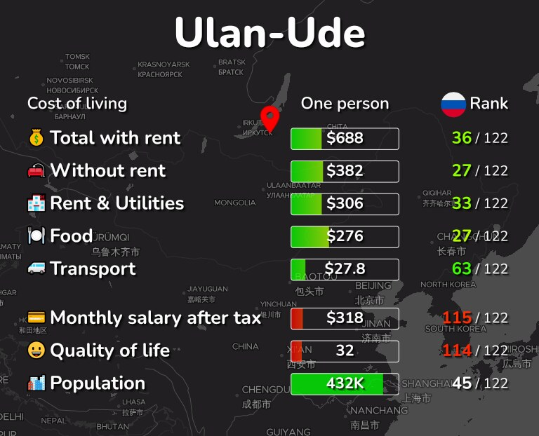 Cost of living in Ulan-Ude infographic
