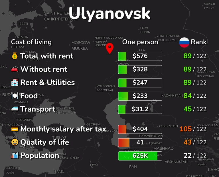 Cost of living in Ulyanovsk infographic