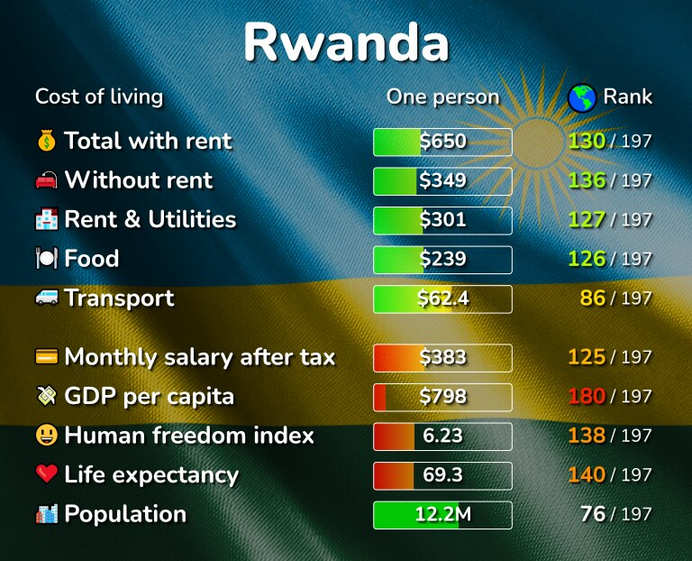 Cost of living in Rwanda infographic
