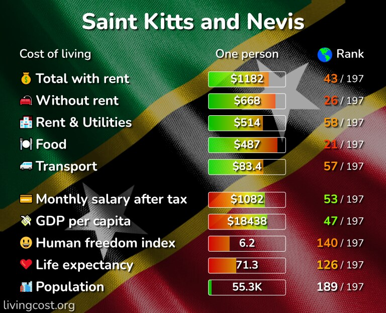 Cost of living in Saint Kitts and Nevis infographic