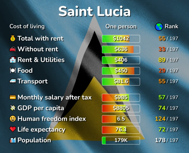 Cost of living in Saint Lucia infographic
