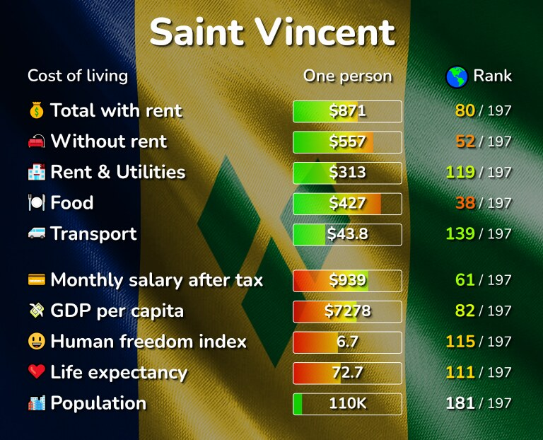 Cost of living in Saint Vincent infographic