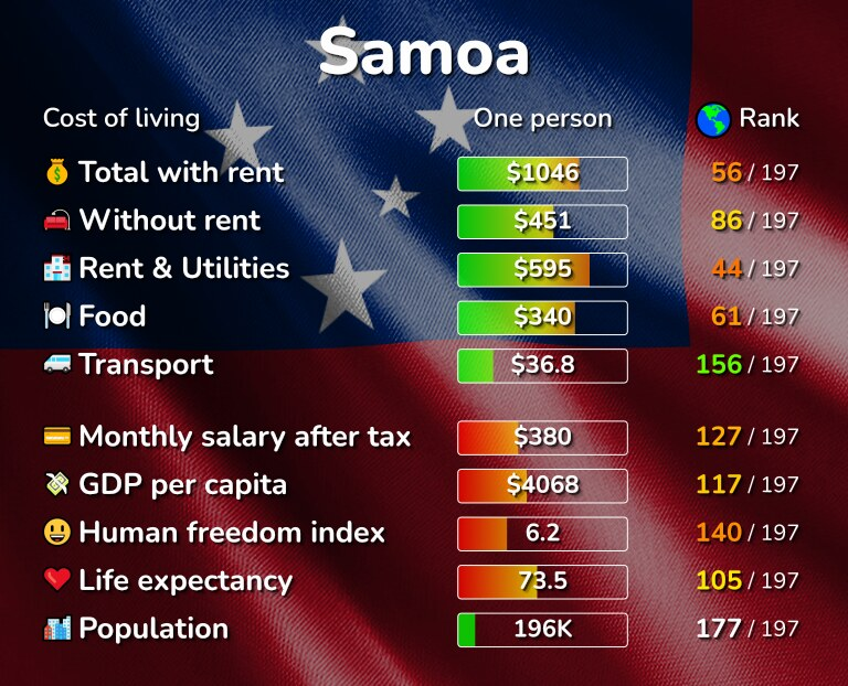 Cost of living in Samoa infographic