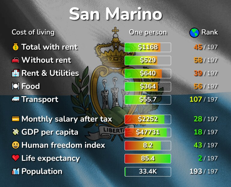 Cost of living in San Marino infographic