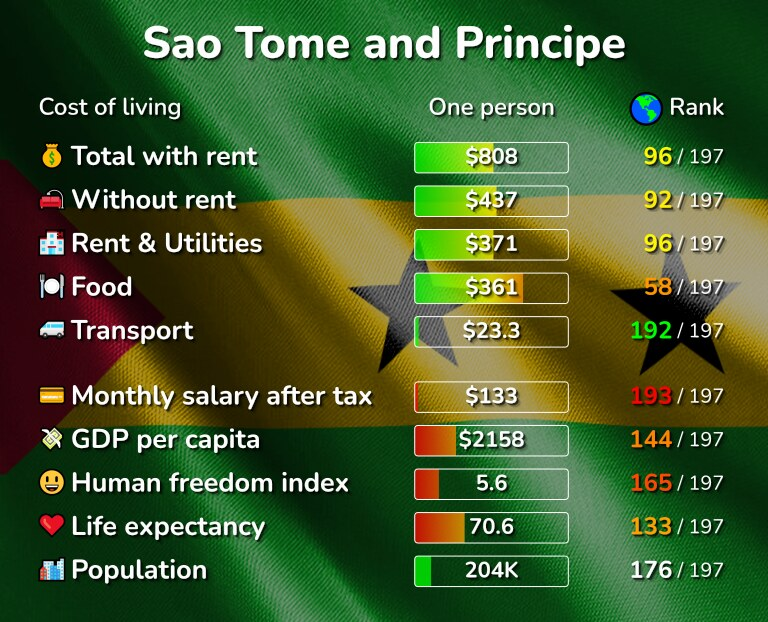 Cost of living in Sao Tome and Principe infographic